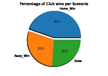 Data Analysis using Python – Football Betting – Empiah Analysis