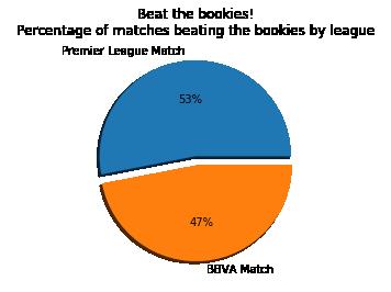 Data Analysis using Python – Football Betting / OP – Empiah